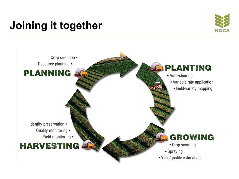 Investing in precision farming