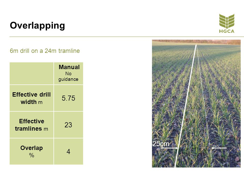 Manual No guidance Medium SF2/HP 10cm +/- 5cm % overlap41.6 Effective drill width5.755.9 Effective area drilled based on a 12.6ha field 13.112.89 Seed costs @£54/ha£707.4£696.06 Fertilizer costs NPK £252/ha nutrition cost £3,301.2£3,248.28 Total cost£4008.6£3,944.34 Variable cost savings for field £64.26 Figures from HGCA Research Review 71 – page 27 Does it add up?