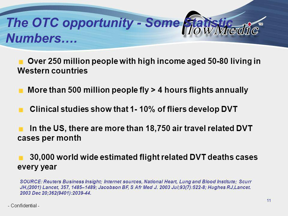 - Confidential - 11 The OTC opportunity - Some Statistic Numbers….