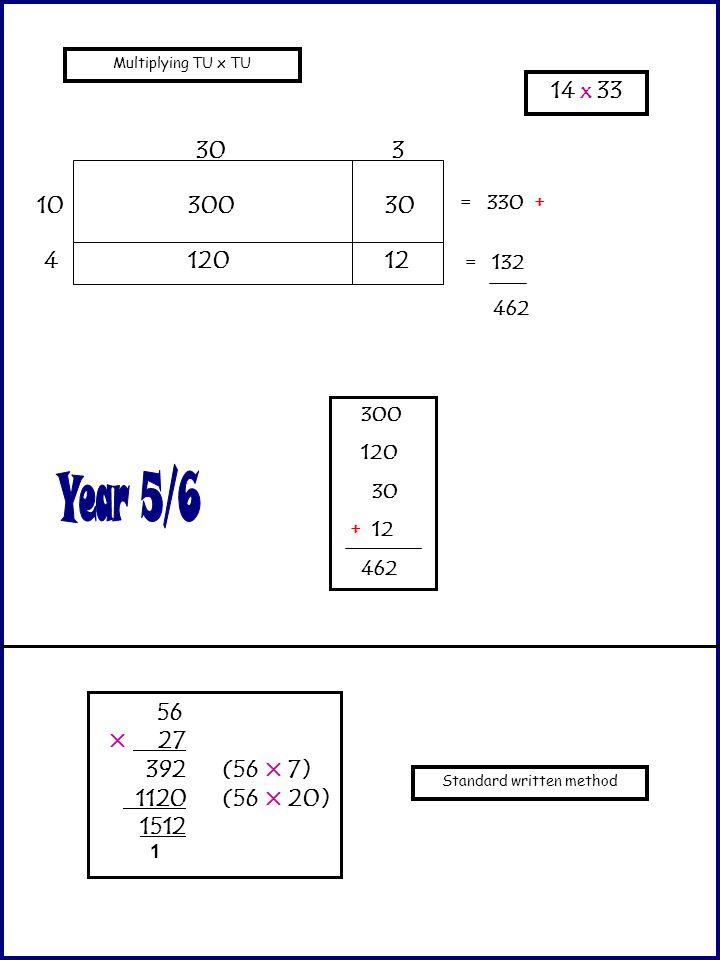 Multiplying TU x TU 10 4 303 300 120 30 12 = 330 + = 132 462 14 x 33 300 120 30 + 12 462 Standard written method 56 × 27 392(56 × 7) 1120(56 × 20) 151