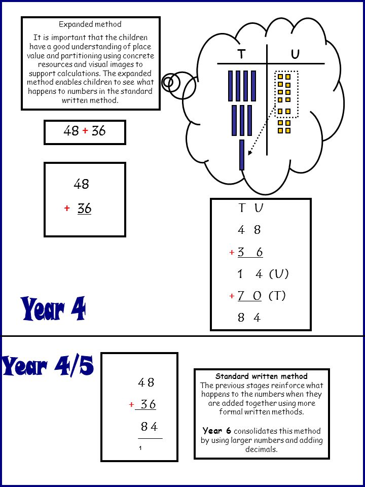 Standard written method The previous stages reinforce what happens to the numbers when they are added together using more formal written methods. Year