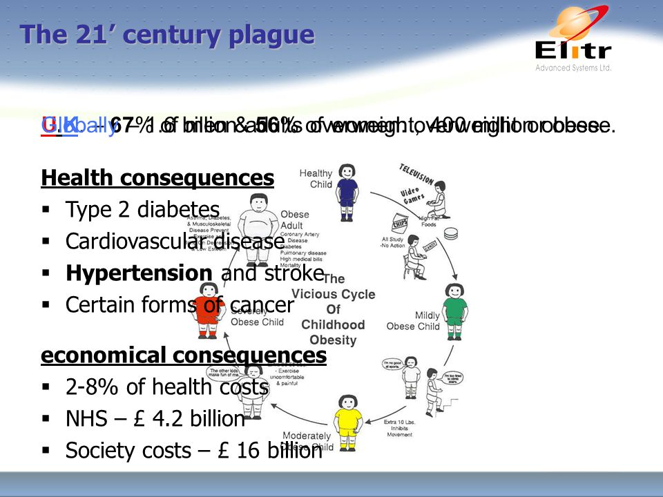 The 21' century plague U.K. – 67% of men & 56% of women: overweight or obese.