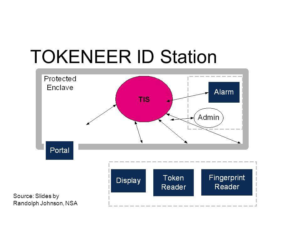 TOKENEER ID Station Source: Slides by Randolph Johnson, NSA
