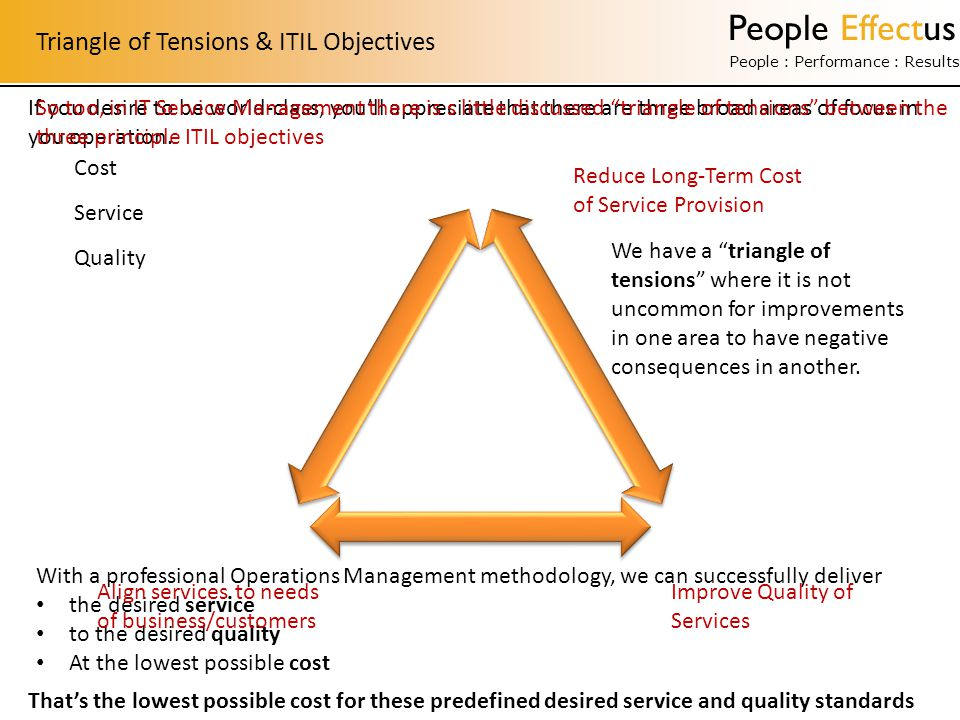 People Effectus People : Performance : Results With a professional Operations Management methodology, we can successfully deliver the desired service to the desired quality At the lowest possible cost Triangle of Tensions & ITIL Objectives Cost Service Quality Reduce Long-Term Cost of Service Provision Improve Quality of Services Align services to needs of business/customers If you desire to be world-class, you'll appreciate that there are three broad areas of focus in you operation.