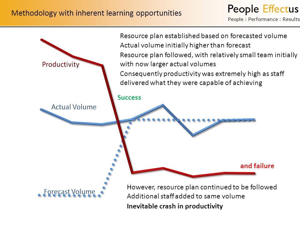 People Effectus People : Performance : Results Increased stress Lack of active operations management leads to fluctuating Productivity planned rate Lost time Risks to quality & service Risks to cost Peaks impact on: Quality of work Stress levels Peaks impact on: Quality of work Stress levels Lost time is lost for good Manage Risks of Fluctuating Productivity