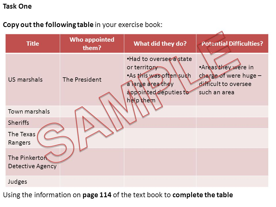 Task One Copy out the following table in your exercise book: Using the information on page 114 of the text book to complete the table Title Who appointed them.