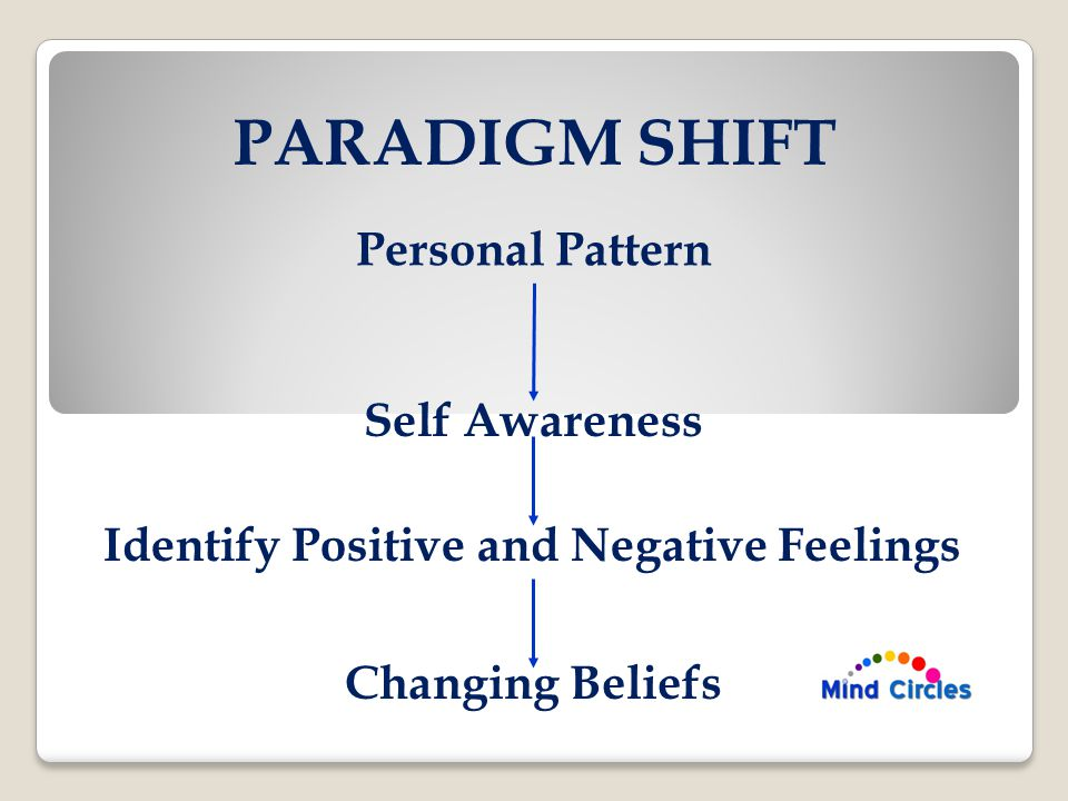 PARADIGM SHIFT Personal Pattern Self Awareness Identify Positive and Negative Feelings Changing Beliefs