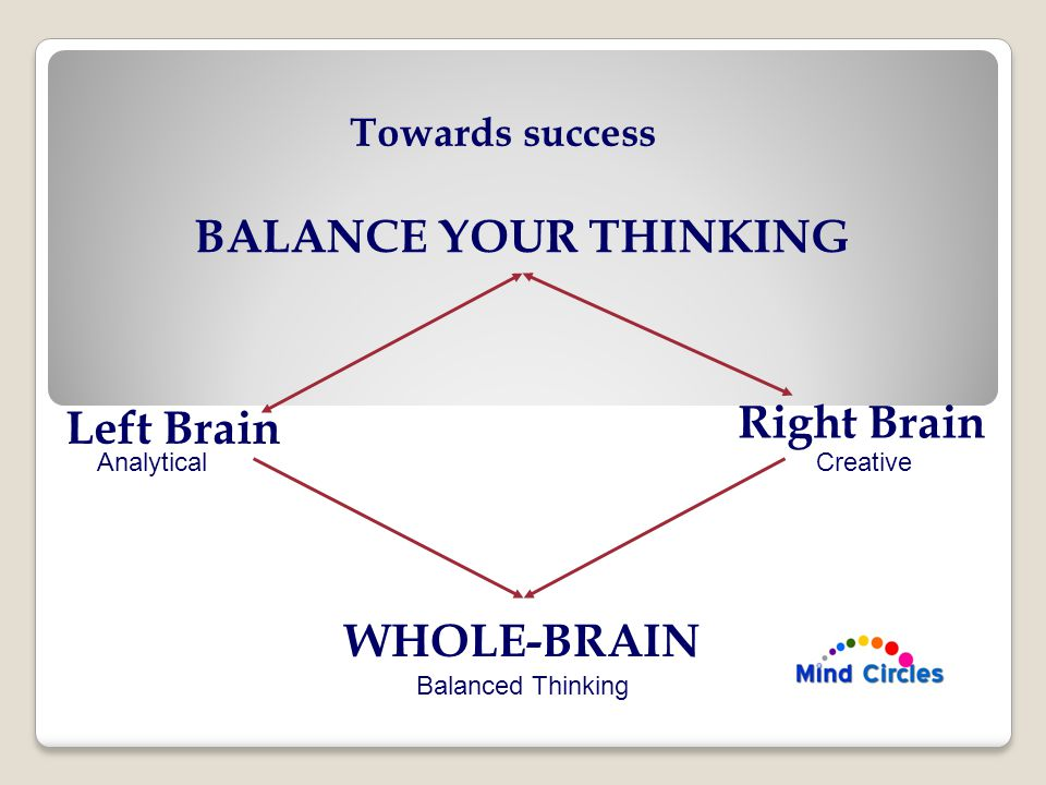 BALANCE YOUR THINKING Left Brain Right Brain WHOLE-BRAIN Towards success AnalyticalCreative Balanced Thinking