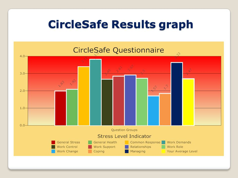 CircleSafe Results graph