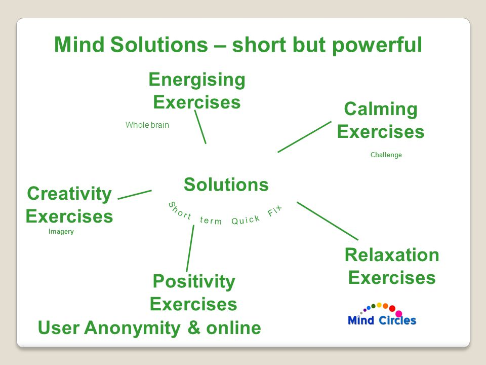 Mind Solutions – short but powerful Energising Exercises Calming Exercises Relaxation Exercises Creativity Exercises Positivity Exercises User Anonymity & online Solutions Imagery Challenge Whole brain