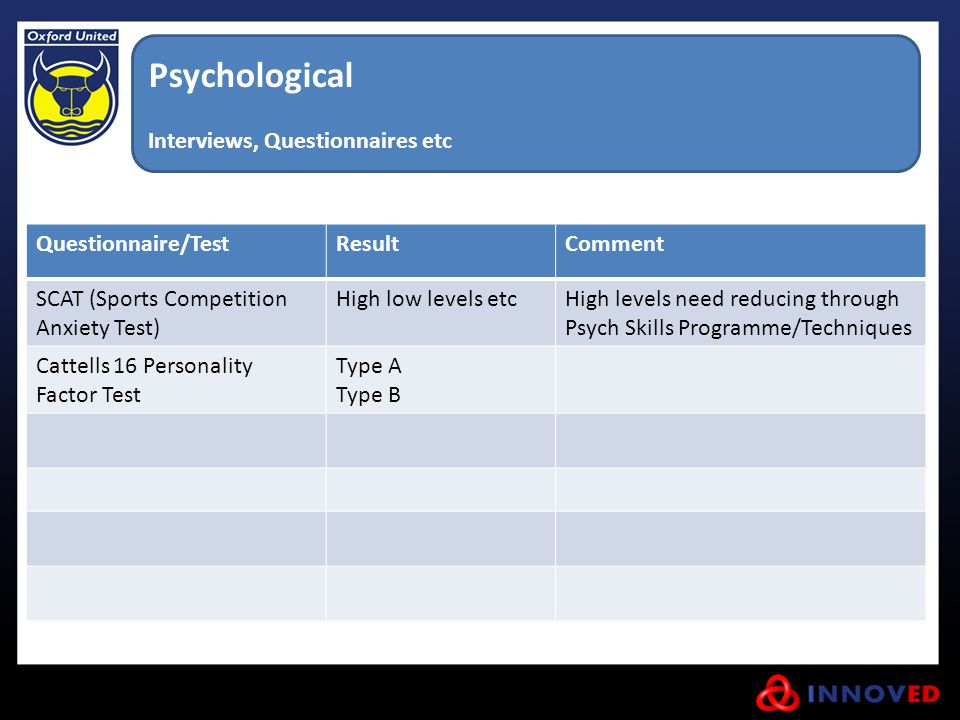 Psychological Interviews, Questionnaires etc Questionnaire/TestResultComment SCAT (Sports Competition Anxiety Test) High low levels etcHigh levels nee