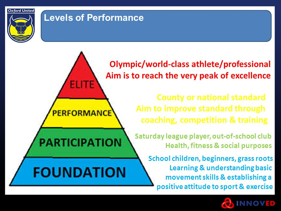 Levels of Performance School children, beginners, grass roots Learning & understanding basic movement skills & establishing a positive attitude to sport & exercise Saturday league player, out-of-school club Health, fitness & social purposes County or national standard Aim to improve standard through coaching, competition & training Olympic/world-class athlete/professional Aim is to reach the very peak of excellence