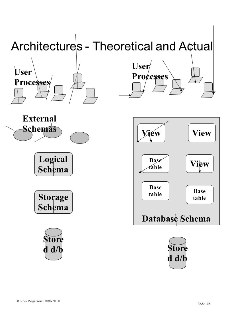 © Ron Rogerson 1998-2010 Slide 36 Architectures - Theoretical and Actual Store d d/b Storage Schema Logical Schema External Schemas User Processes Store d d/b User Processes Database Schema Base table View