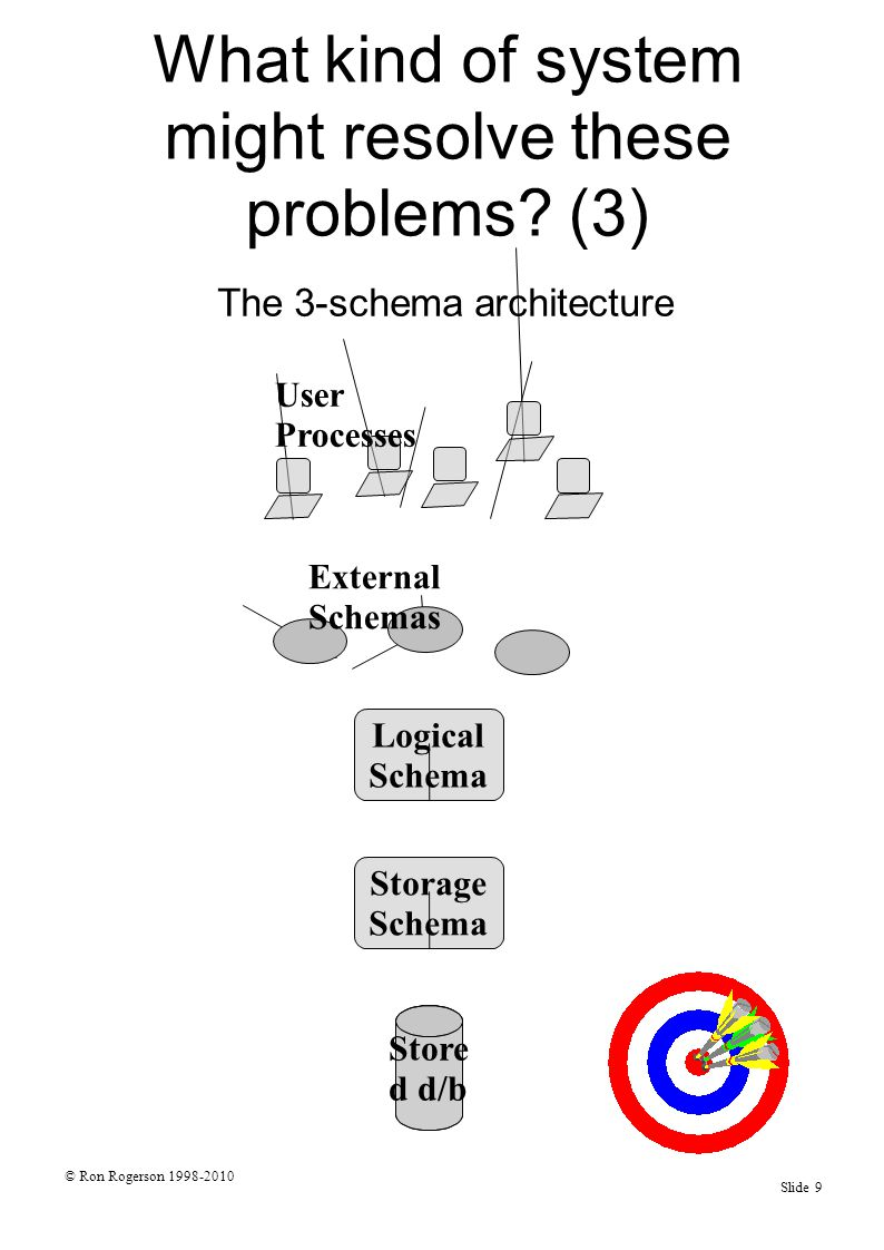 © Ron Rogerson 1998-2010 Slide 9 Store d d/b Storage Schema Logical Schema External Schemas User Processes What kind of system might resolve these problems.