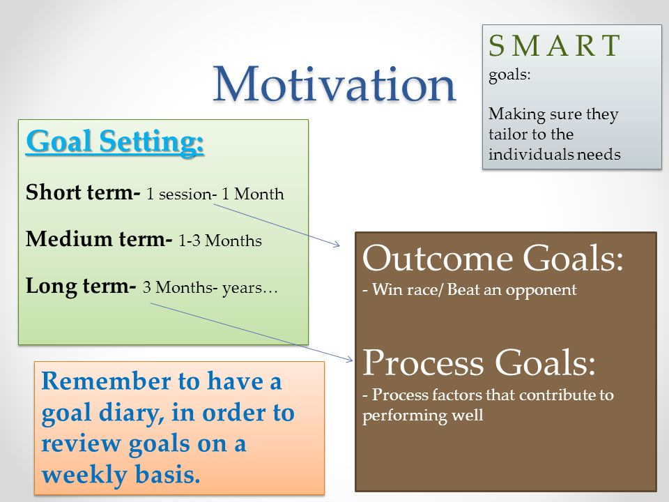 Motivation Goal Setting: Short term- 1 session- 1 Month Medium term- 1-3 Months Long term- 3 Months- years… Goal Setting: Short term- 1 session- 1 Mon
