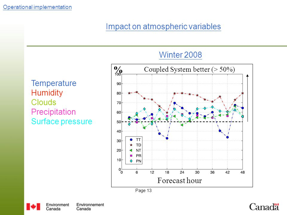 Page 13 Impact on atmospheric variables Winter 2008 Forecast hour % Coupled System better (> 50%) Operational implementation Temperature Humidity Clouds Precipitation Surface pressure