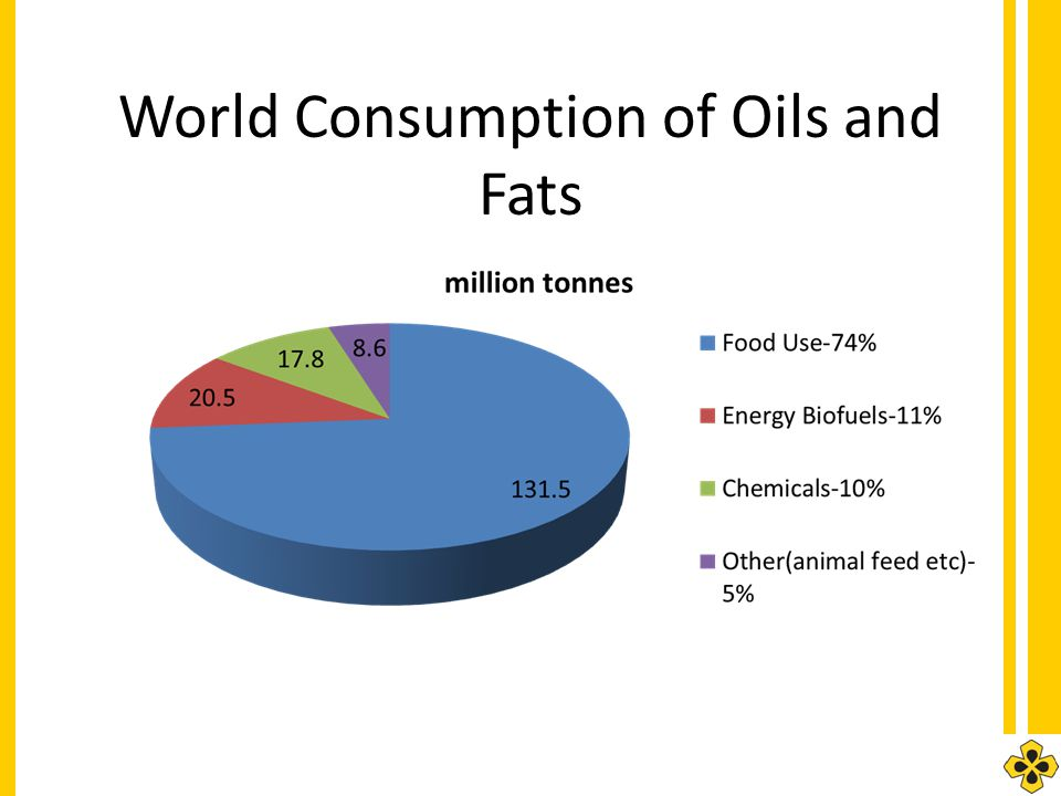 World Consumption of Oils and Fats