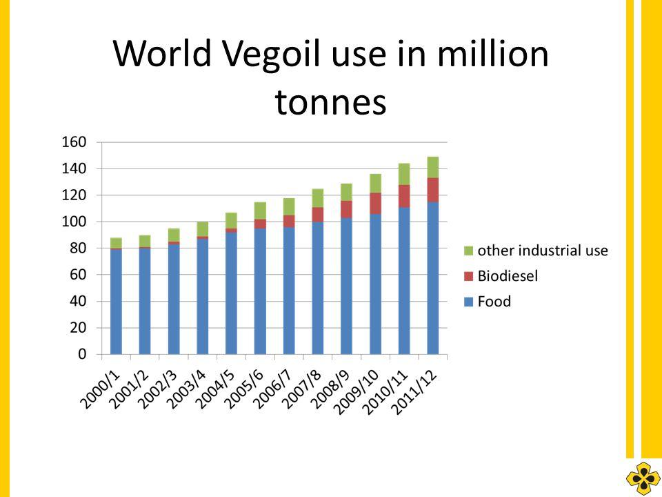 World Vegoil use in million tonnes