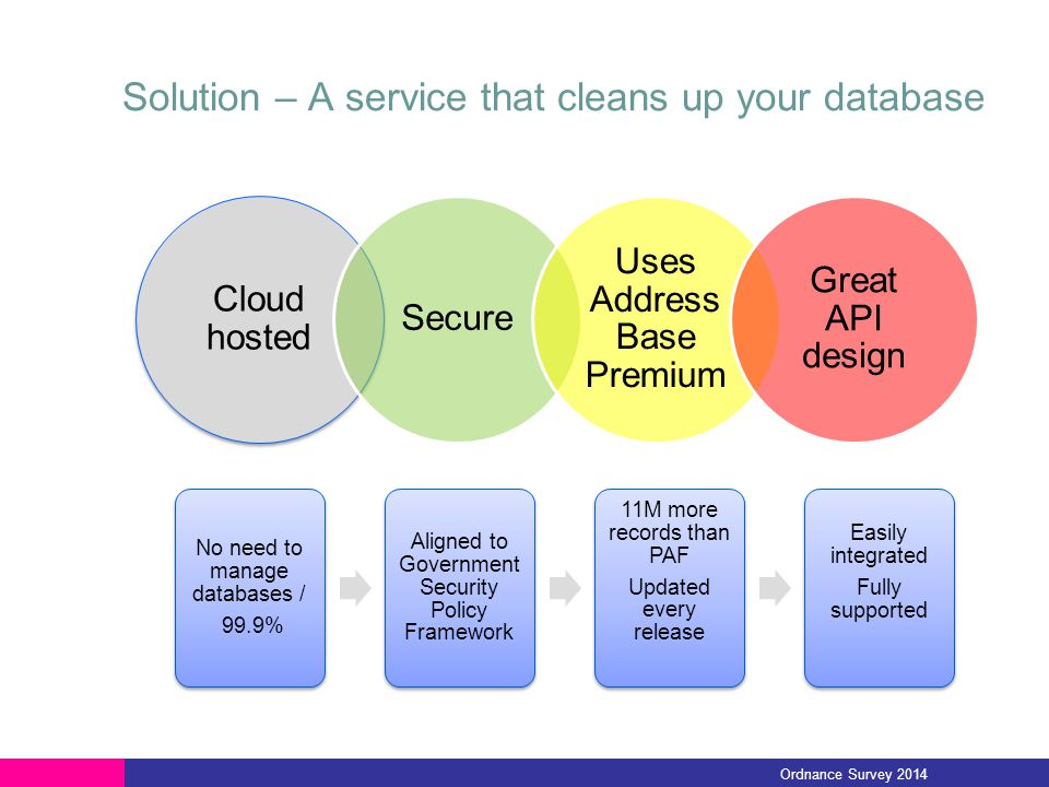 Solution – A service that cleans up your database Cloud hosted Secure Uses Address Base Premium Great API design Ordnance Survey 2014 No need to manag