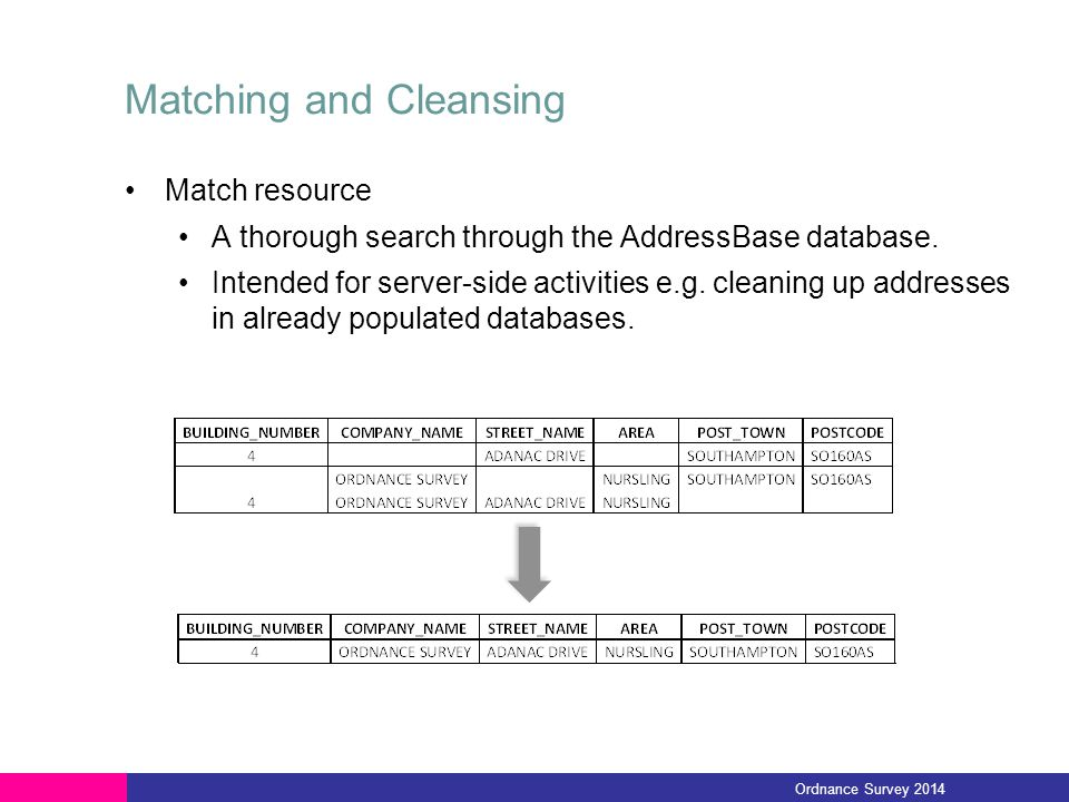 Matching and Cleansing Match resource A thorough search through the AddressBase database.