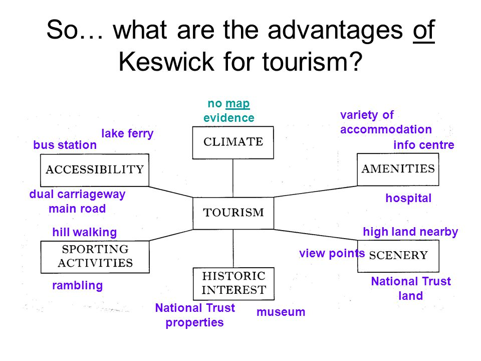 So… what are the advantages of Keswick for tourism.