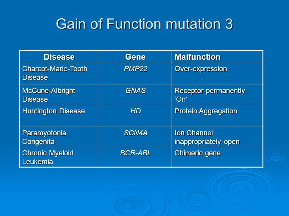 Gain of Function mutation 3 DiseaseGeneMalfunction Charcot-Marie-Tooth Disease PMP22Over-expression McCune-Albright Disease GNAS Receptor permanently