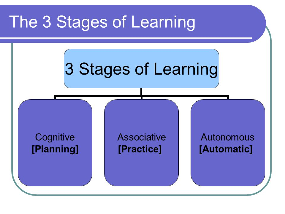 3 Stages of Learning Cognitive [Planning] Associative [Practice] Autonomous [Automatic]