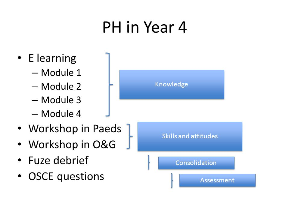 PH in Year 4 E learning – Module 1 – Module 2 – Module 3 – Module 4 Workshop in Paeds Workshop in O&G Fuze debrief OSCE questions Knowledge Skills and attitudes Consolidation Assessment