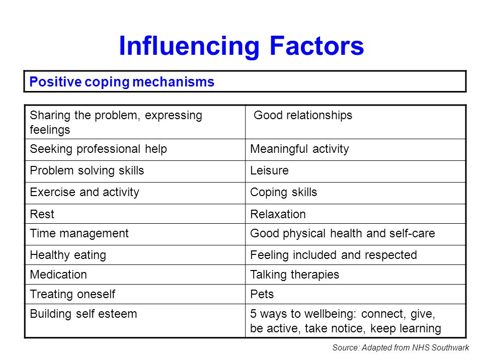Influencing Factors Positive coping mechanisms Sharing the problem, expressing feelings Good relationships Seeking professional helpMeaningful activity Problem solving skillsLeisure Exercise and activityCoping skills RestRelaxation Time managementGood physical health and self-care Healthy eatingFeeling included and respected MedicationTalking therapies Treating oneselfPets Building self esteem5 ways to wellbeing: connect, give, be active, take notice, keep learning Source: Adapted from NHS Southwark
