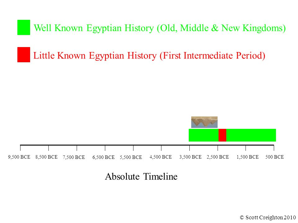 Well Known Egyptian History (Old, Middle & New Kingdoms) Little Known Egyptian History (First Intermediate Period) © Scott Creighton 2010 Absolute Tim