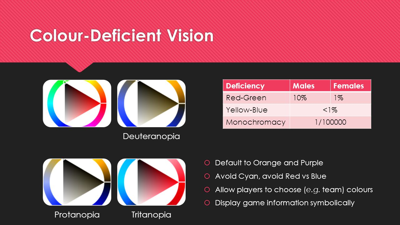 Colour-Deficient Vision DeficiencyMalesFemales Red-Green10%1% Yellow-Blue<1% Monochromacy1/100000 Deuteranopia ProtanopiaTritanopia  Default to Orange and Purple  Avoid Cyan, avoid Red vs Blue  Allow players to choose (e.g.