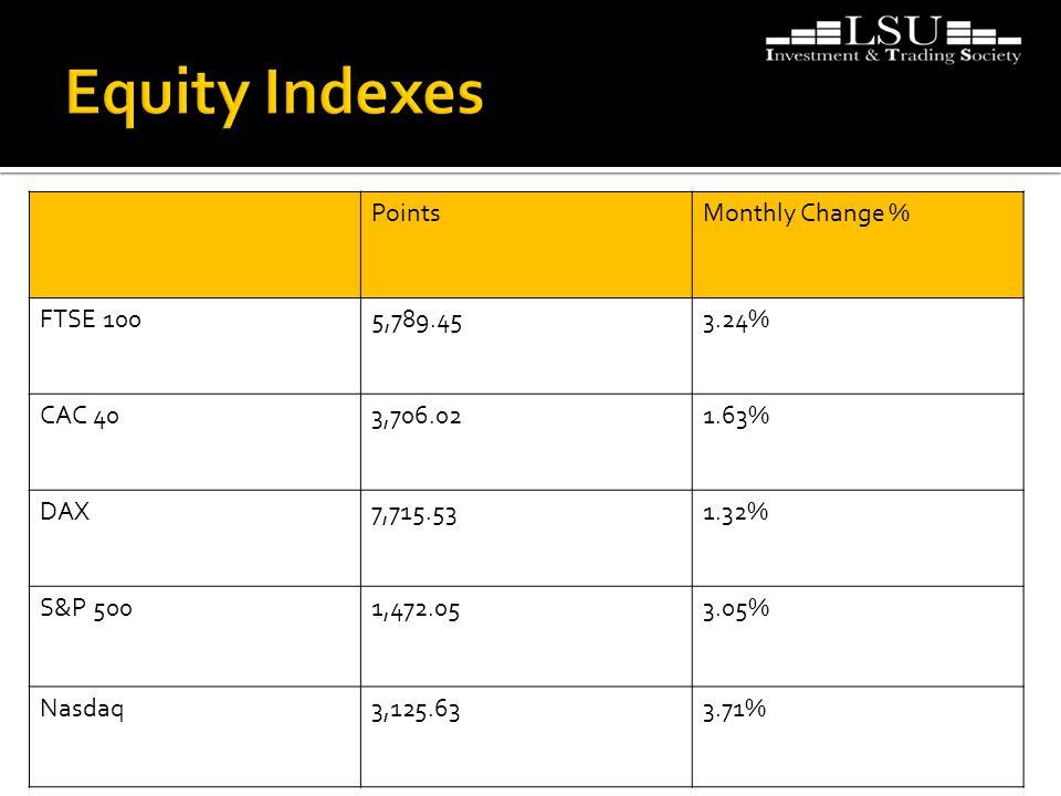 PointsMonthly Change % FTSE 1005,789.453.24% CAC 403,706.021.63% DAX7,715.531.32% S&P 5001,472.053.05% Nasdaq3,125.633.71%