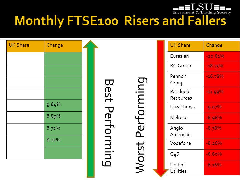 Best Performing Worst Performing UK ShareChange 9.84% 8.89% 8.72% 8.22% UK ShareChange Eurasian-20.61% BG Group-18.75% Pennon Group -16.78% Randgold Resources -11.59% Kazakhmys-9.07% Melrose-8.98% Anglo American -8.78% Vodafone-8.26% G4S-6.60% United Utilities -6.16%