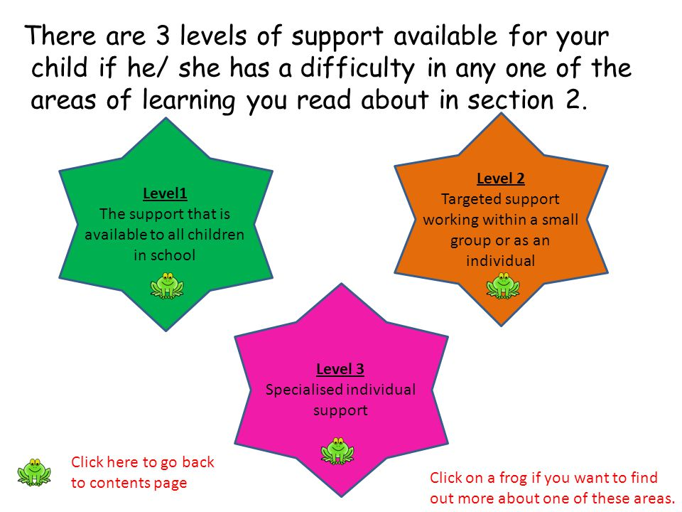 There are 3 levels of support available for your child if he/ she has a difficulty in any one of the areas of learning you read about in section 2. Le