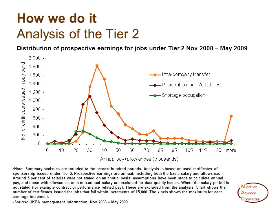How we do it Analysis of the Tier 2 Distribution of prospective earnings for jobs under Tier 2 Nov 2008 – May 2009 Note: Summary statistics are rounde