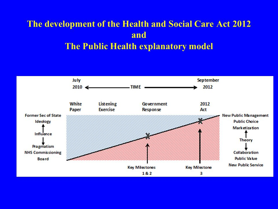 The development of the Health and Social Care Act 2012 and The Public Health explanatory model