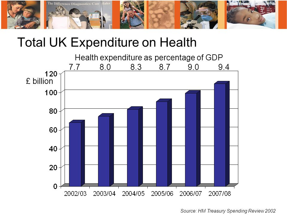Total UK Expenditure on Health £ billion Source: HM Treasury Spending Review 2002 Health expenditure as percentage of GDP 7.7 8.0 8.3 8.7 9.0 9.4