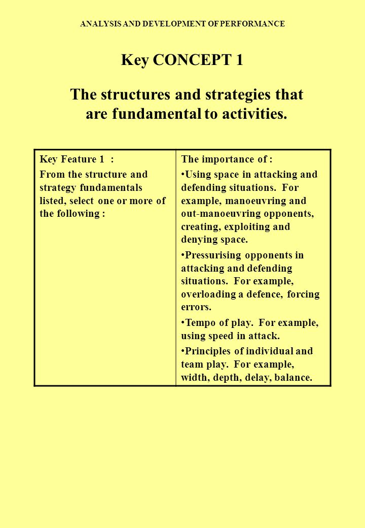 ANALYSIS AND DEVELOPMENT OF PERFORMANCE Key Feature 1 : From the structure and strategy fundamentals listed, select one or more of the following : The importance of : Using space in attacking and defending situations.