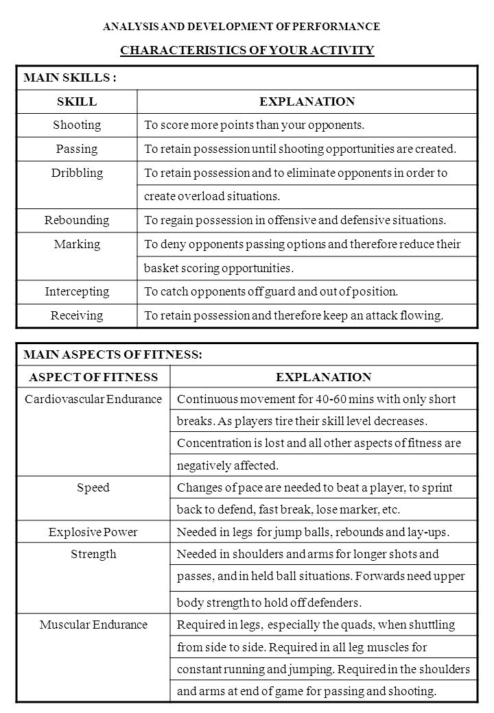 ANALYSIS AND DEVELOPMENT OF PERFORMANCE CHARACTERISTICS OF YOUR ACTIVITY MAIN SKILLS : SKILLEXPLANATION ShootingTo score more points than your opponents.