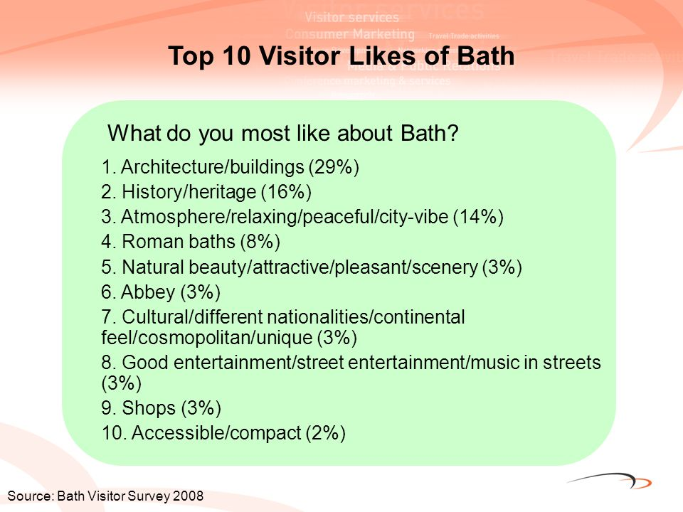 What do you most like about Bath? Top 10 Visitor Likes of Bath Source: Bath Visitor Survey 2008 1. Architecture/buildings (29%) 2. History/heritage (1