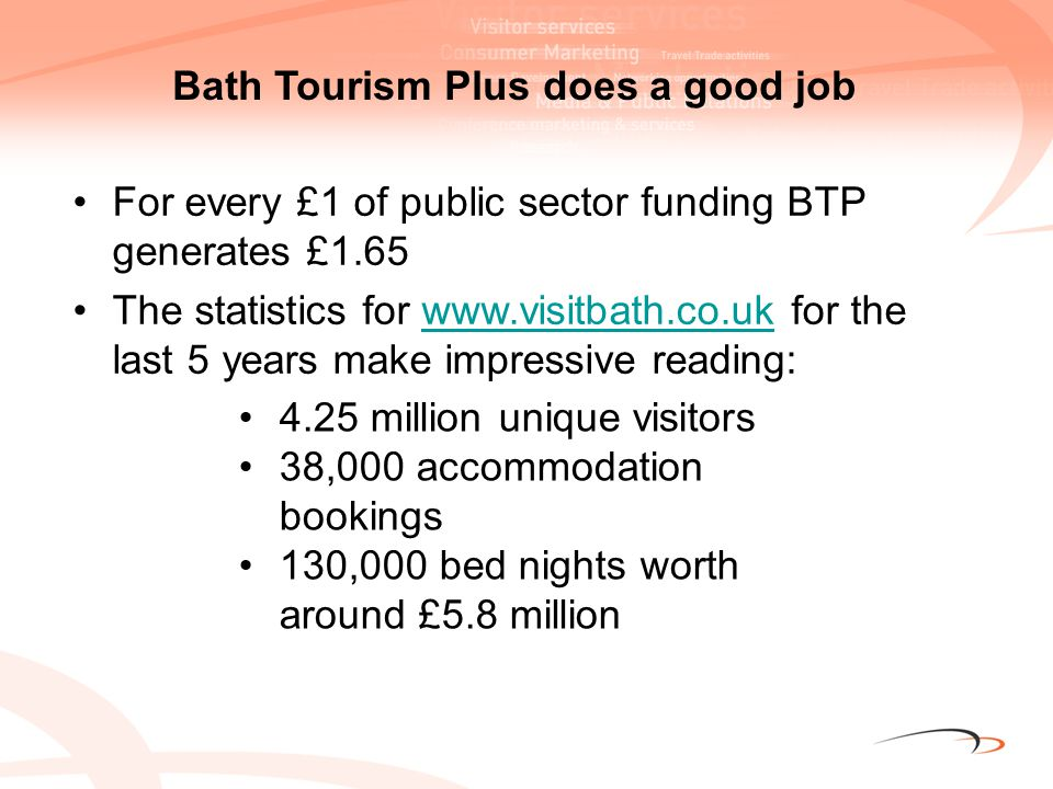 Well Above Average Above Average Attractions – range Places to eat & drink – range Shops – range Upkeep of parks & open spaces General atmosphere Feeling of welcome Attractions – quality of service Shops – quality of shopping environment Safety from crime TIC – usefulness of information received Overall enjoyment of visit Opinions of Bath compared to other historic cities Source: Bath Visitor Survey 2008