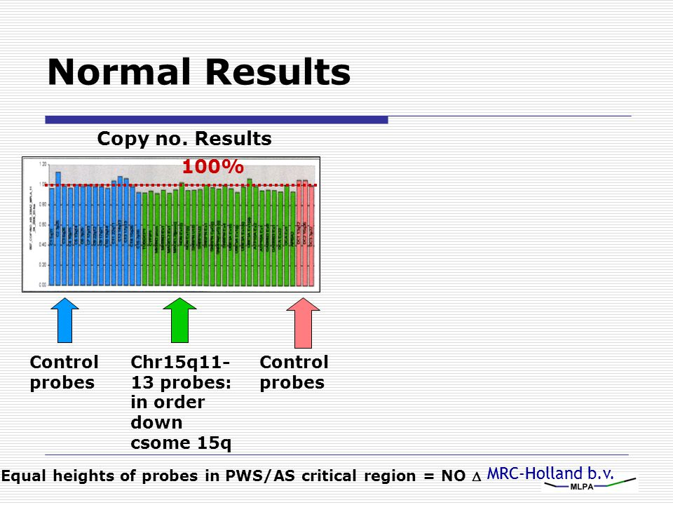 MRC-Holland b.v. Control probes Chr15q11- 13 probes: in order down csome 15q Control probes Copy no. Results 100% Equal heights of probes in PWS/AS cr