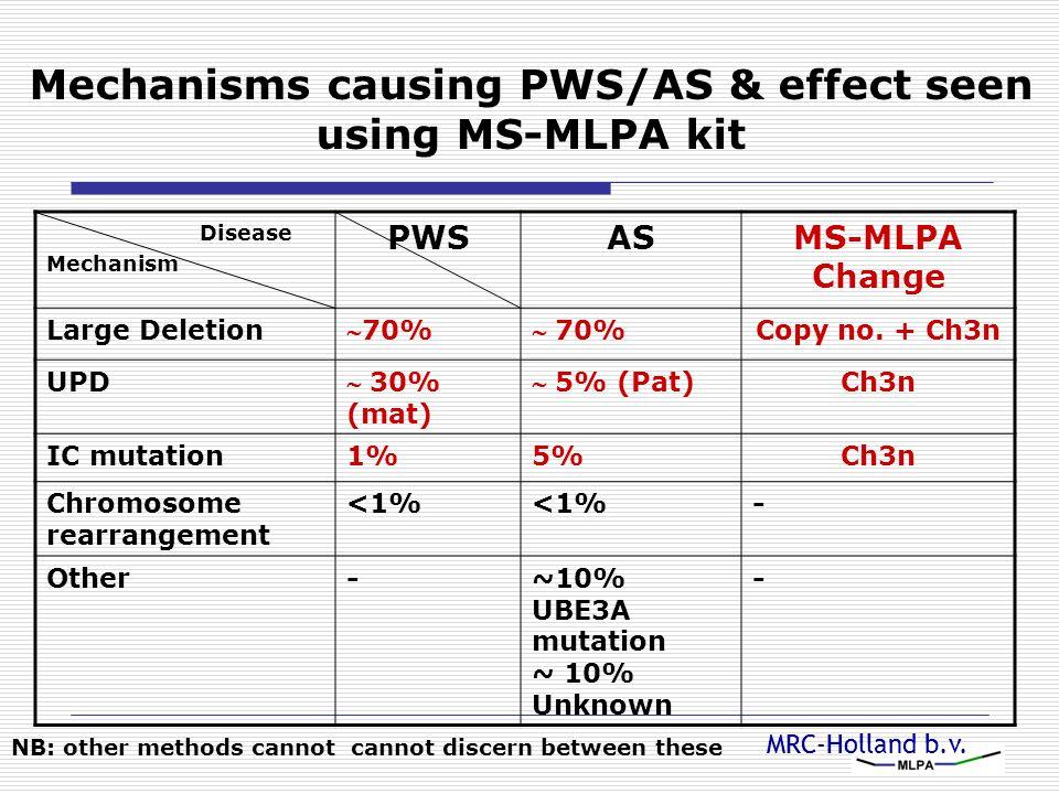 MRC-Holland b.v. Mechanisms causing PWS/AS & effect seen using MS-MLPA kit Disease Mechanism PWSASMS-MLPA Change Large Deletion 70% Copy no. + Ch3n U