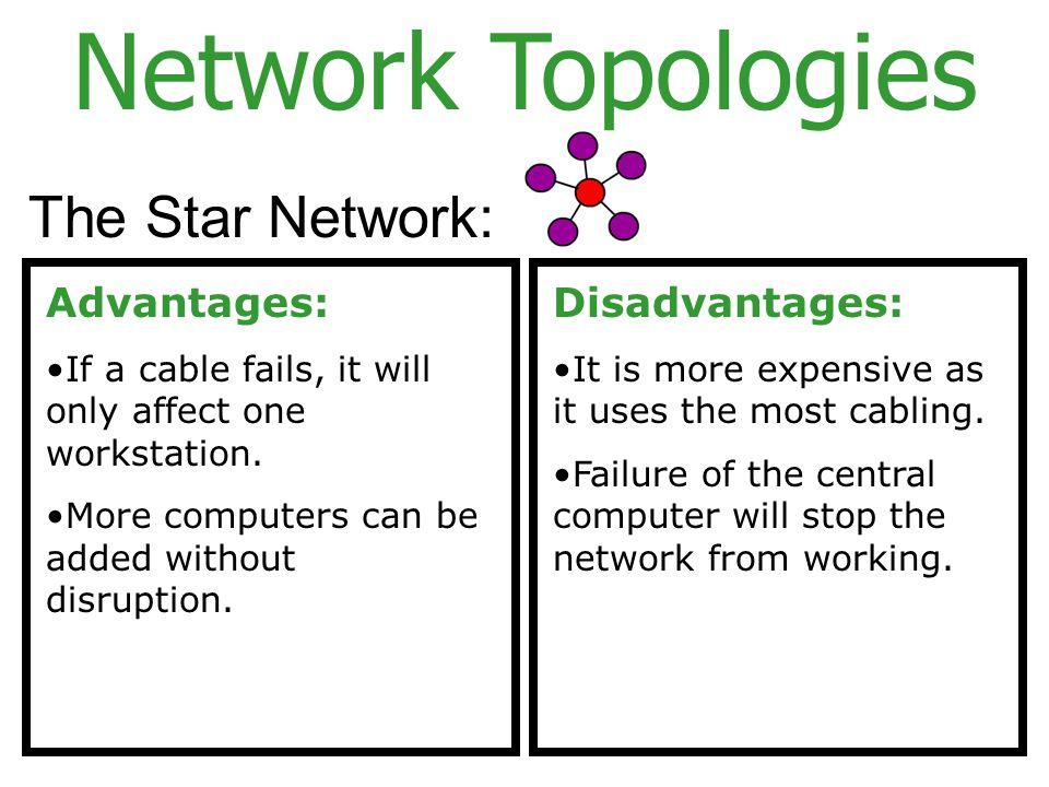 Network Topologies The Star Network: Advantages: If a cable fails, it will only affect one workstation.