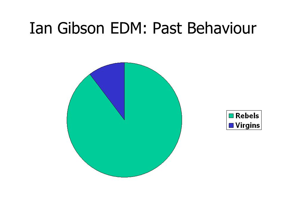 Ian Gibson EDM: Past Behaviour