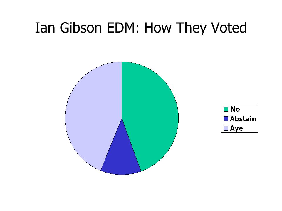 Ian Gibson EDM: How They Voted