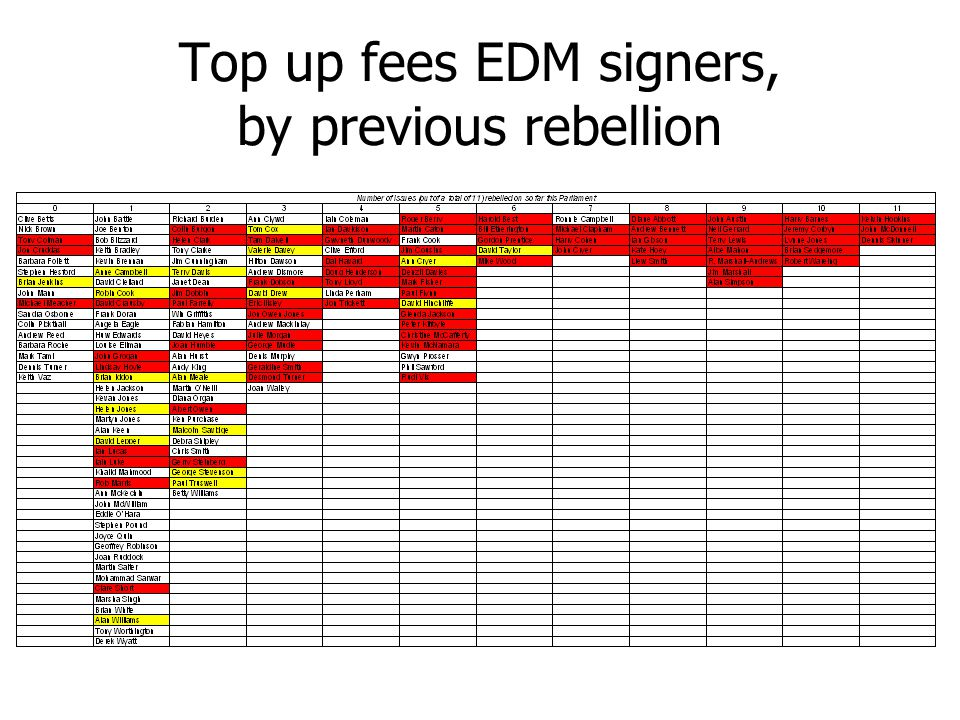 Top up fees EDM signers, by previous rebellion