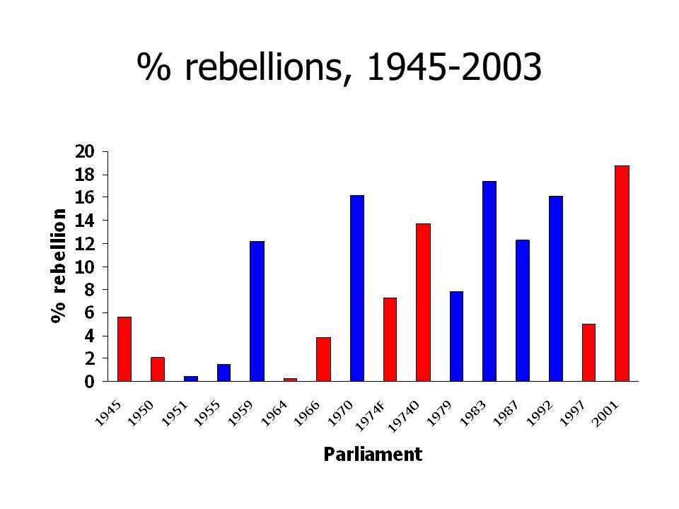 % rebellions, 1945-2003