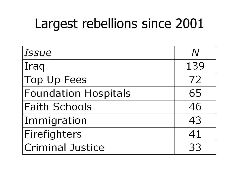 The rebel top ten