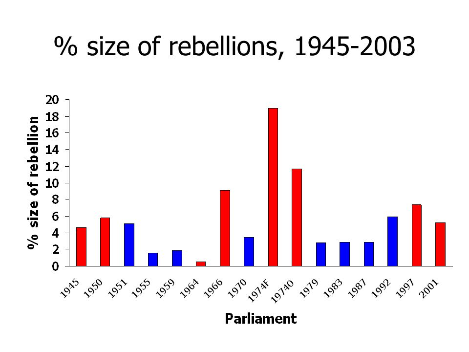 % size of rebellions, 1945-2003